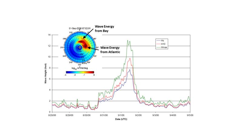 Norfolk Wave Gauge 2.png